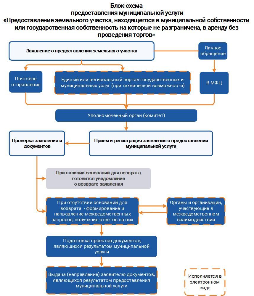 регламент оформления земельного участка